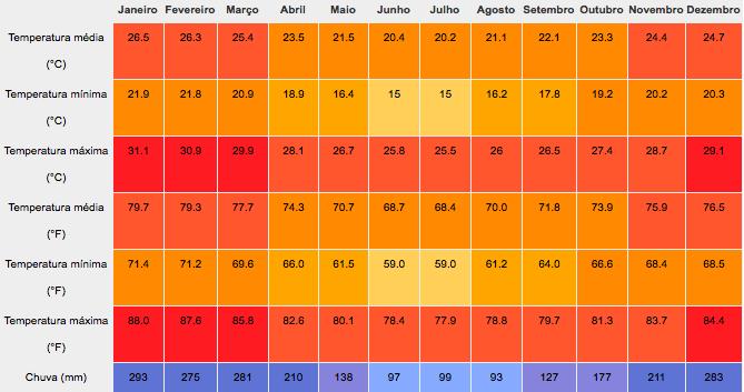 Temperatura média ao longo do ano em Paraty-RJ. Fonte: pt.climate-data.org