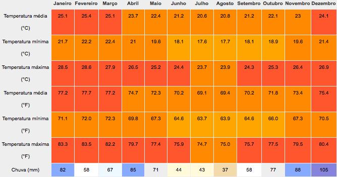 Mapa de temperaturas mínimas, médias e máximas em Arraial do Cabo com índice pluviométrico