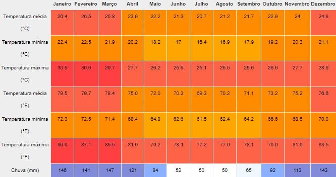 Clima e temperatura média ao longo do ano em Itacoatiara, Niterói, Rio de Janeiro. Fonte: pt.climate-data.org.