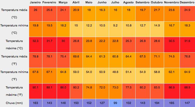 clima puerto iguazu melhor epoca cataratas do iguaçu argentina
