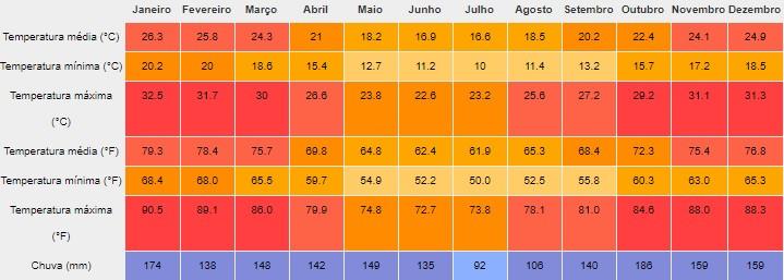 cataratas do iguaçu melhor epoca clima foz do iguaçu
