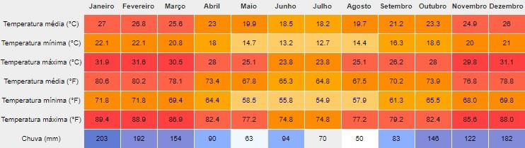 Tabela de clima de Iporanga-SP Petar Cavernas