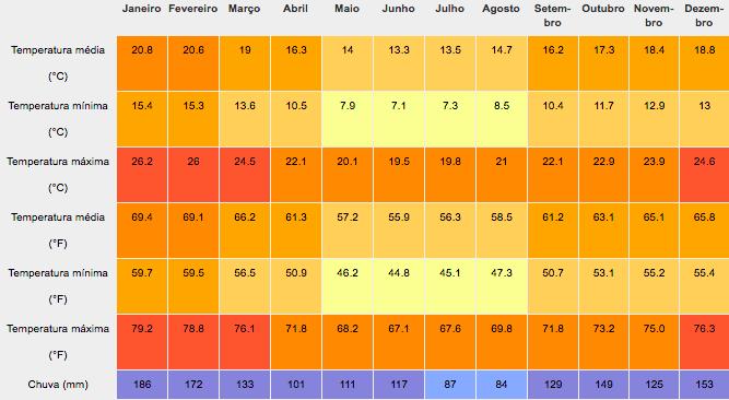 Clima de Carambeí melhor época para visitar